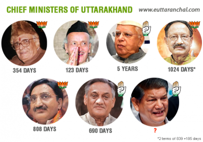 Do Chief Ministers of Uttarakhand lack leadership?