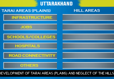 Development of Tarai Areas (Plains) and Neglect of the Hills
